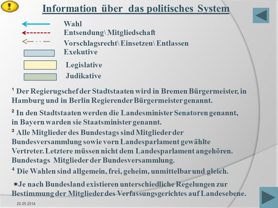 Information über das politisches System
