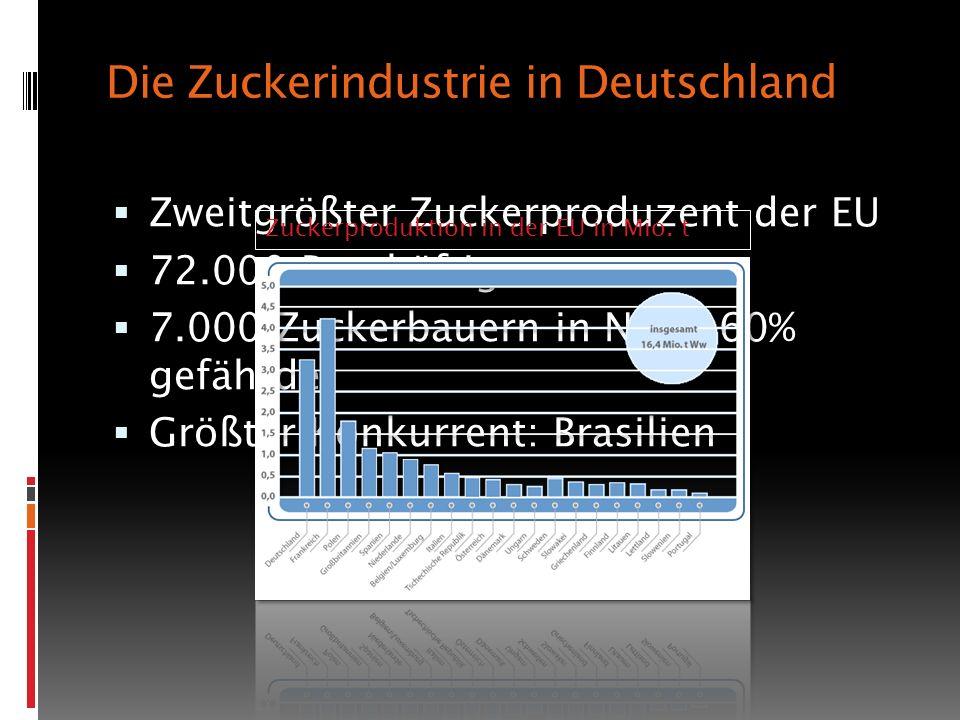 Die Zuckerindustrie in Deutschland