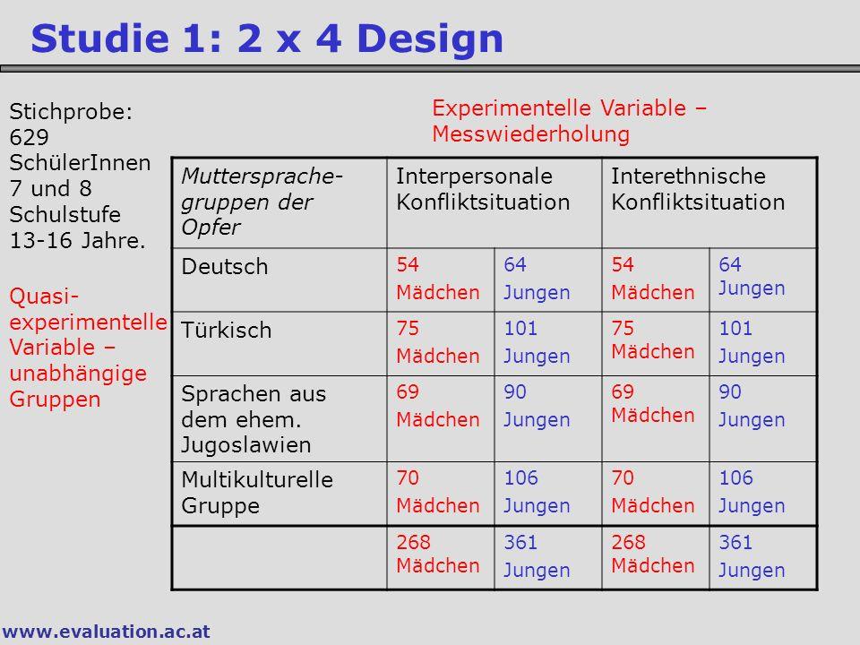 Studie 1: 2 x 4 Design Stichprobe: 629 SchülerInnen 7 und 8 Schulstufe