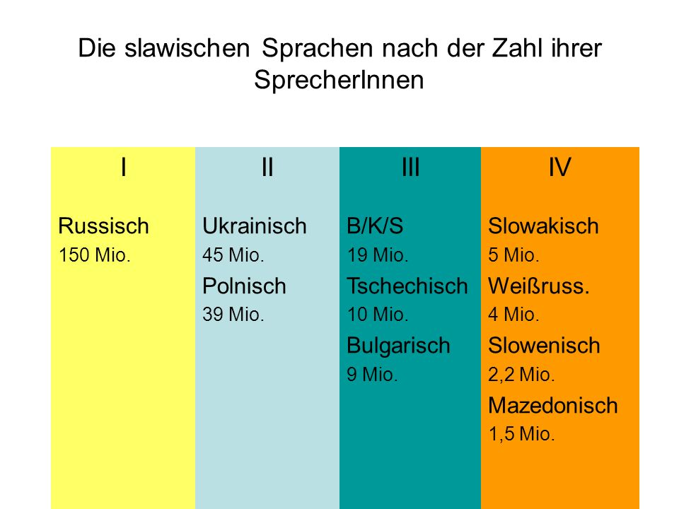 Die slawischen Sprachen nach der Zahl ihrer SprecherInnen