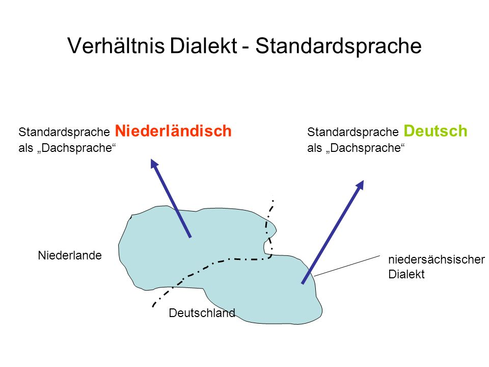 Verhältnis Dialekt - Standardsprache