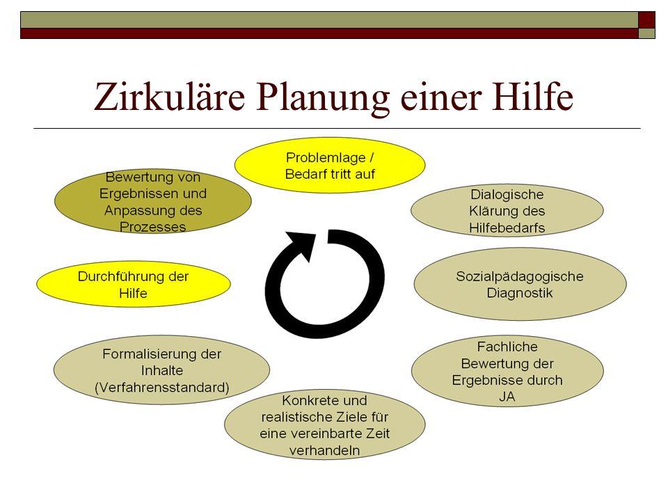 Zirkuläre Planung einer Hilfe