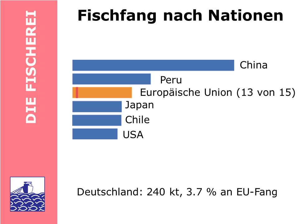Fischfang nach Nationen