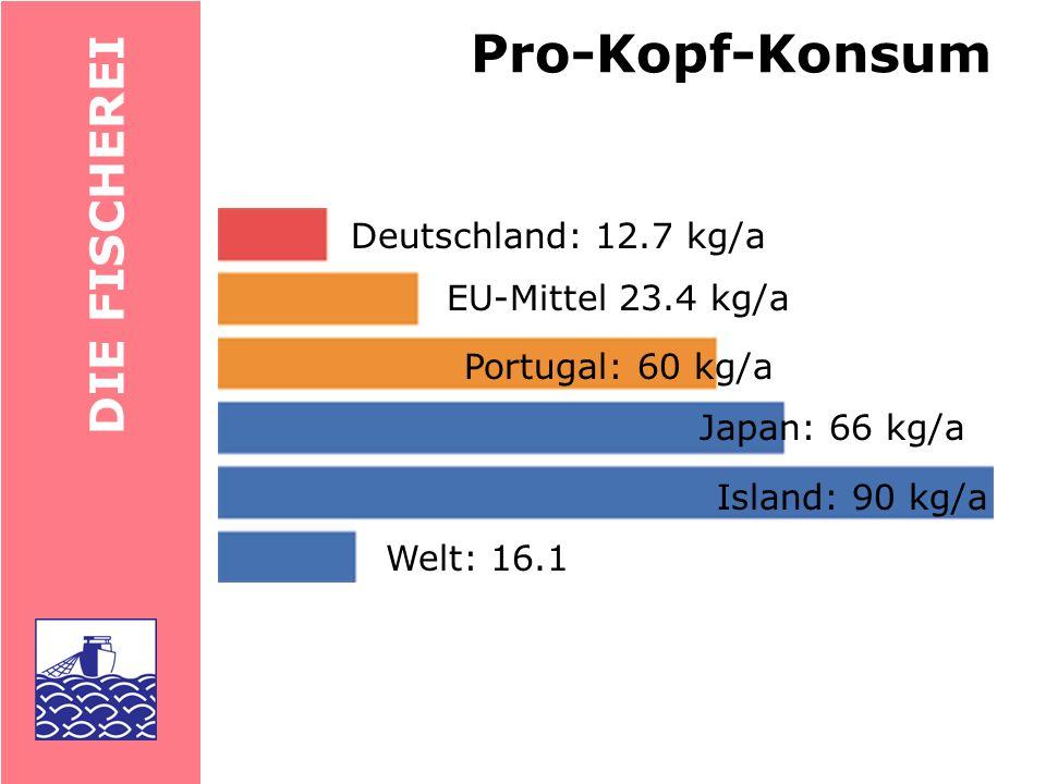 Pro-Kopf-Konsum DIE FISCHEREI Deutschland: 12.7 kg/a