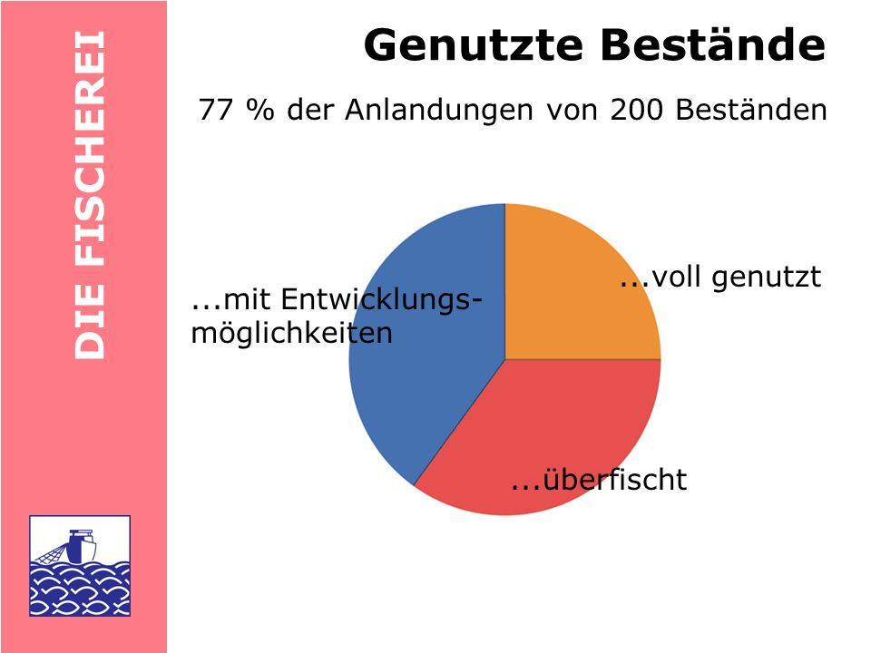 Genutzte Bestände DIE FISCHEREI 77 % der Anlandungen von 200 Beständen