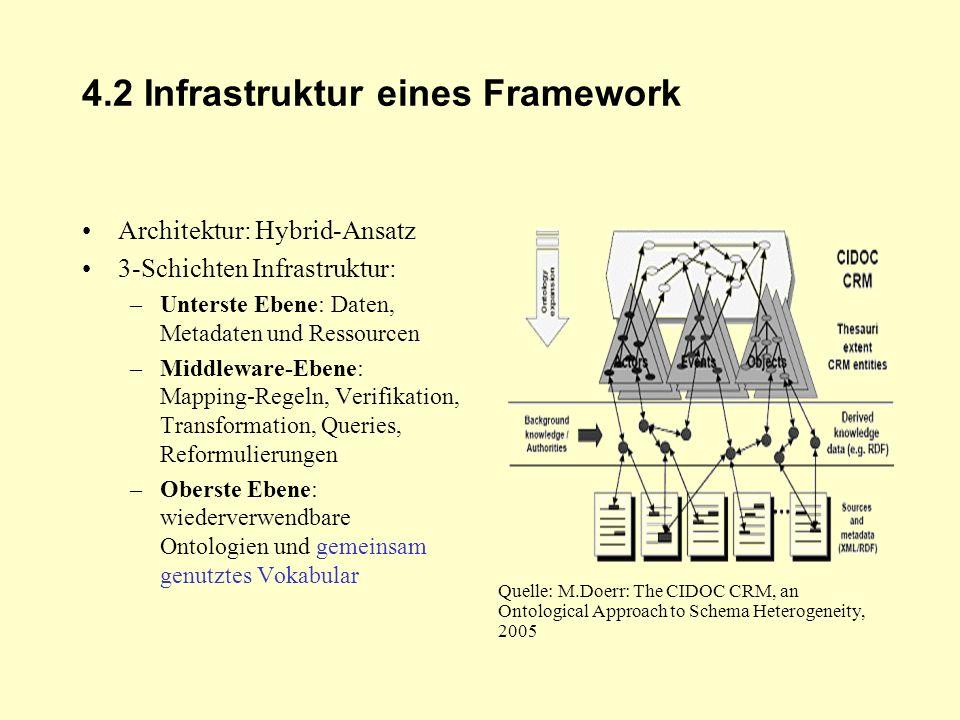 4.2 Infrastruktur eines Framework