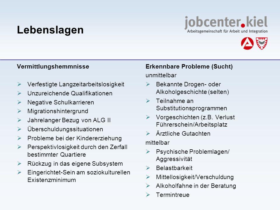Lebenslagen Vermittlungshemmnisse Verfestigte Langzeitarbeitslosigkeit