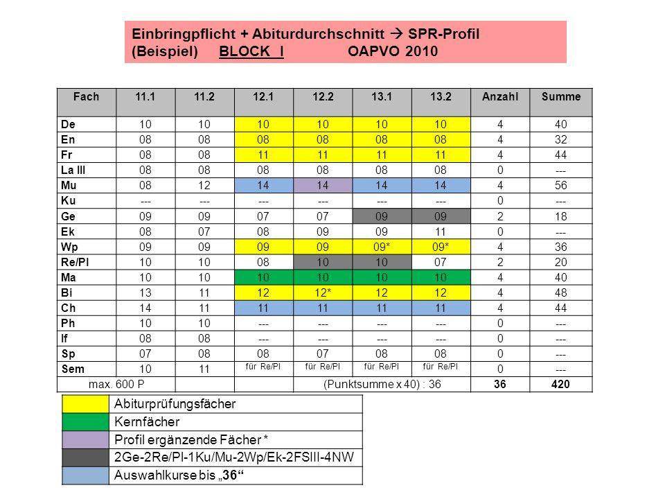 Einbringpflicht + Abiturdurchschnitt  SPR-Profil (Beispiel) BLOCK I