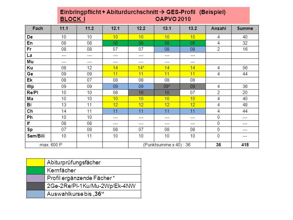 Einbringpflicht + Abiturdurchschnitt  GES-Profil (Beispiel)