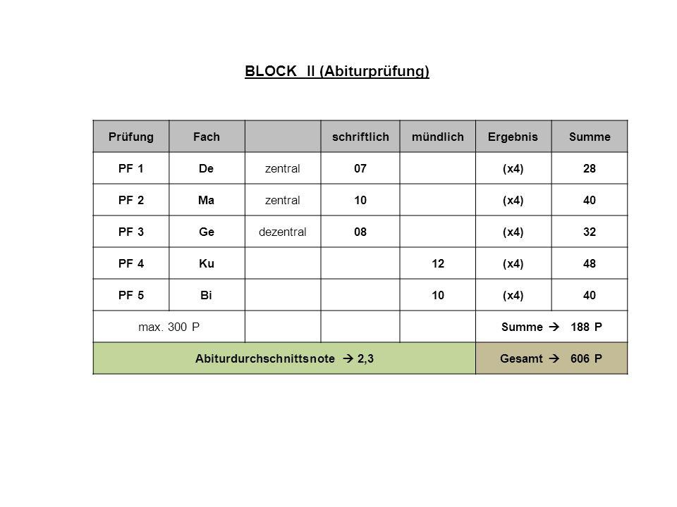 Abiturdurchschnittsnote  2,3