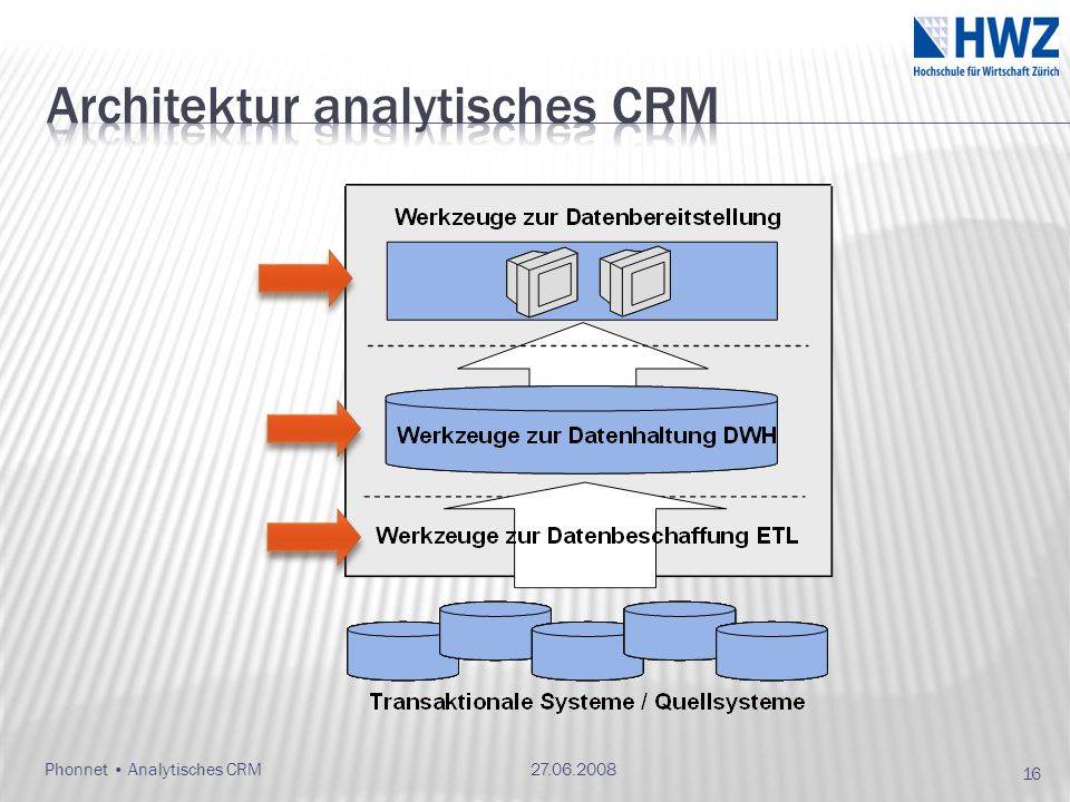 Architektur analytisches CRM