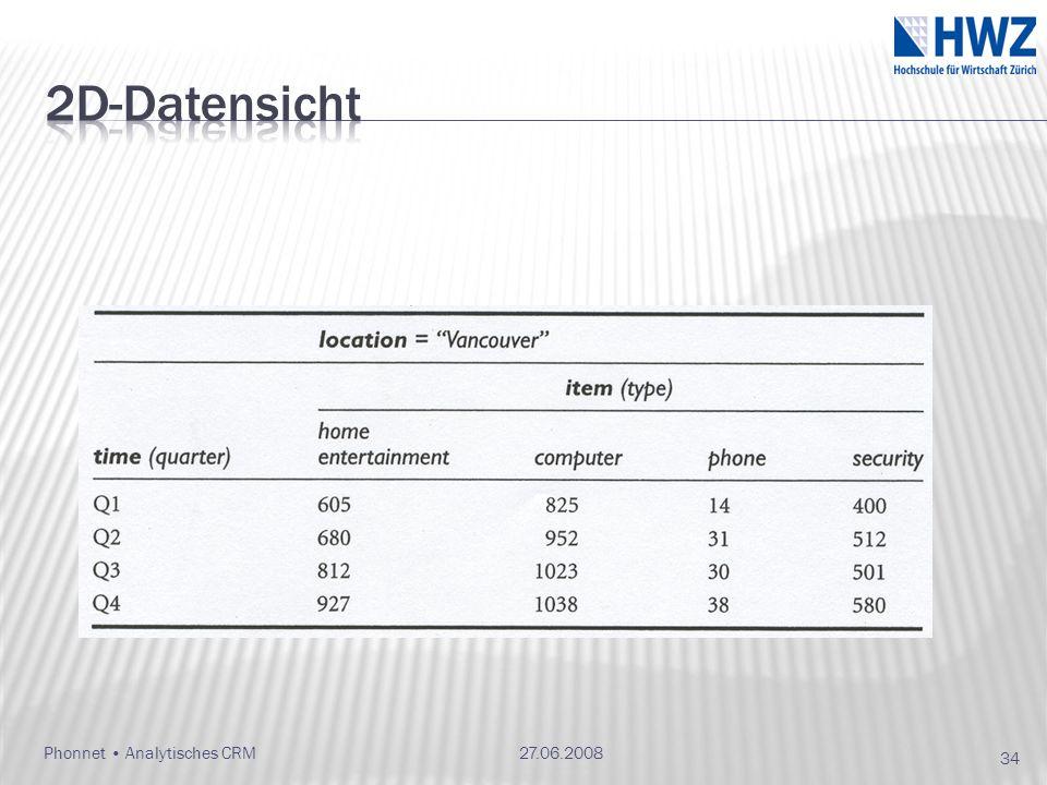 2D-Datensicht Phonnet • Analytisches CRM 27.06.2008