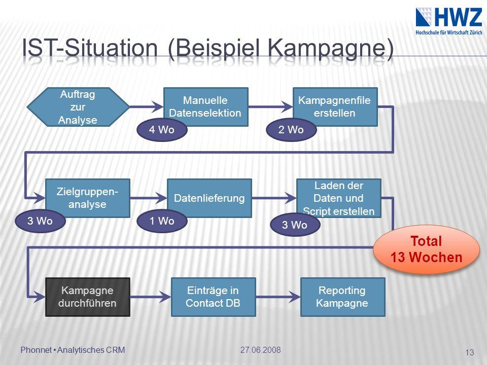 IST-Situation (Beispiel Kampagne)
