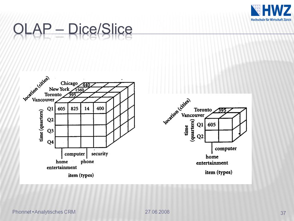 OLAP – Dice/Slice 27.06.2008
