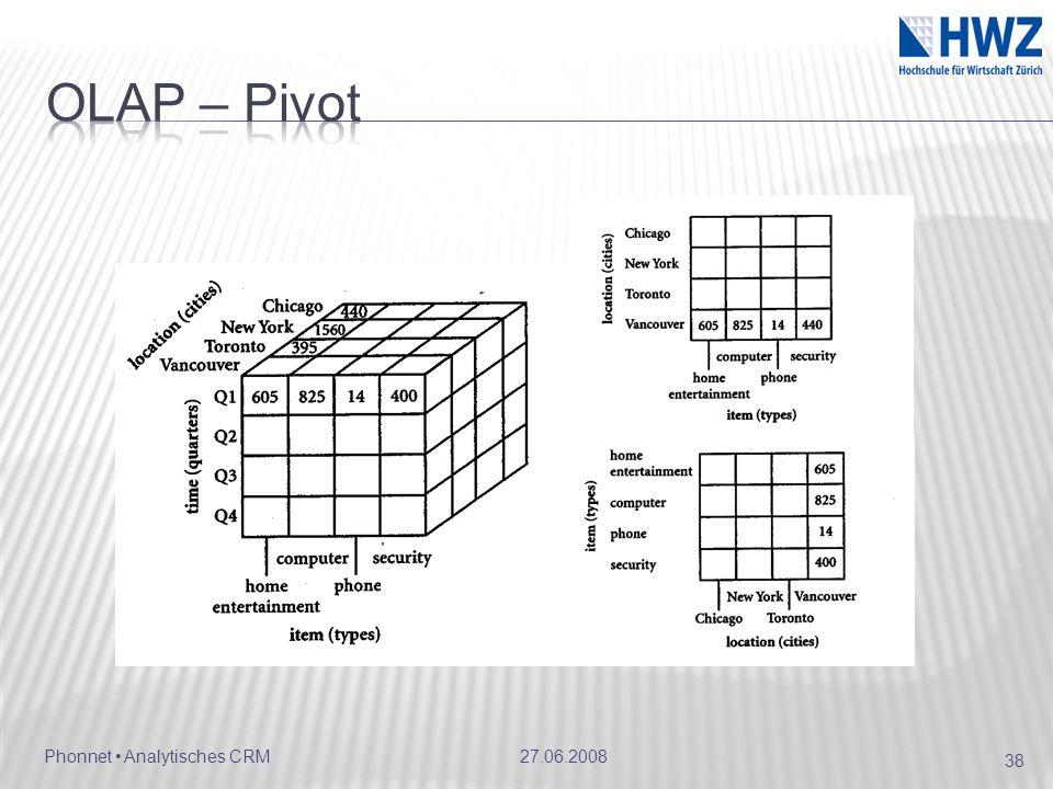 OLAP – Pivot 27.06.2008