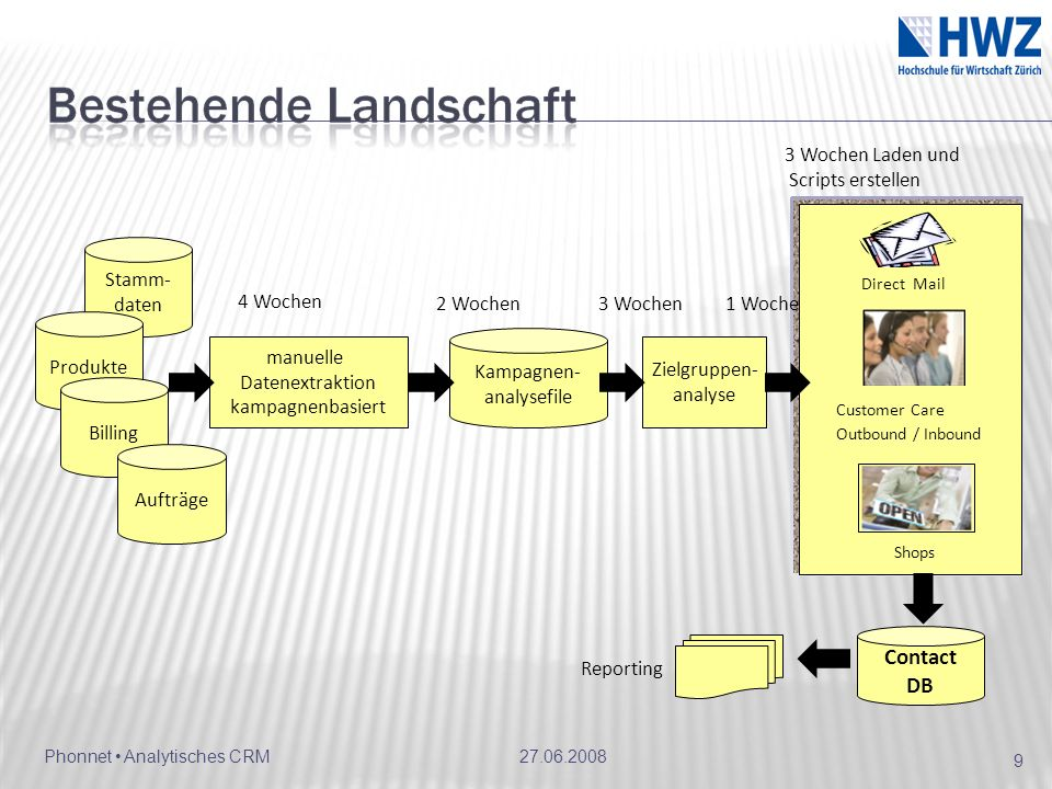 Contact DB 3 Wochen Laden und Scripts erstellen Stamm- daten 4 Wochen