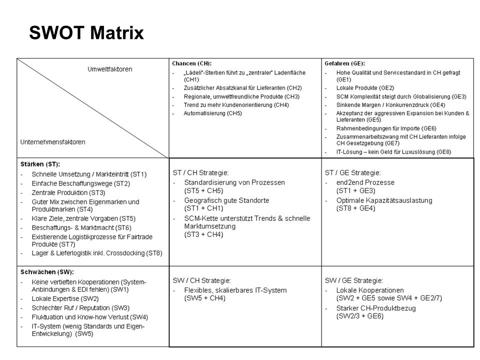 Groß Persönliche Swot Analysevorlage Fotos - Entry Level Resume ...