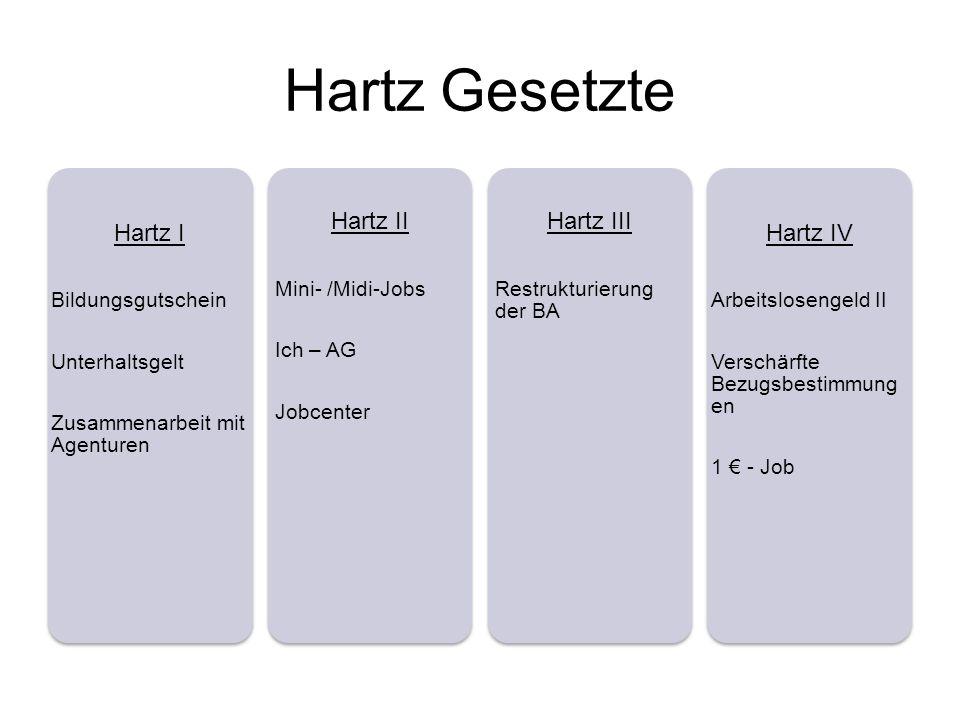Hartz Gesetzte Hartz I Hartz II Hartz III Hartz IV Bildungsgutschein