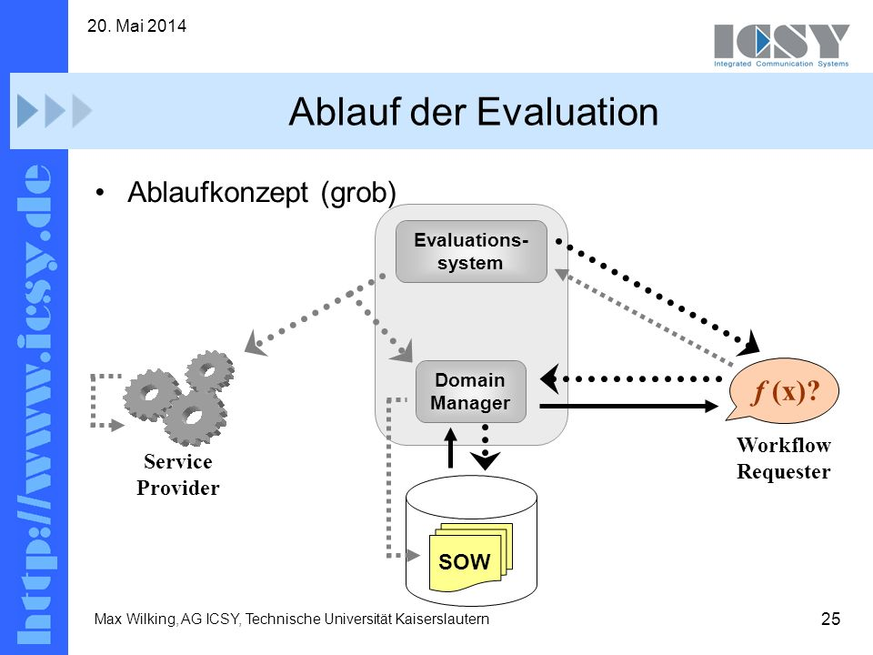 Ablauf der Evaluation Ablaufkonzept (grob) f (x) Workflow Requester