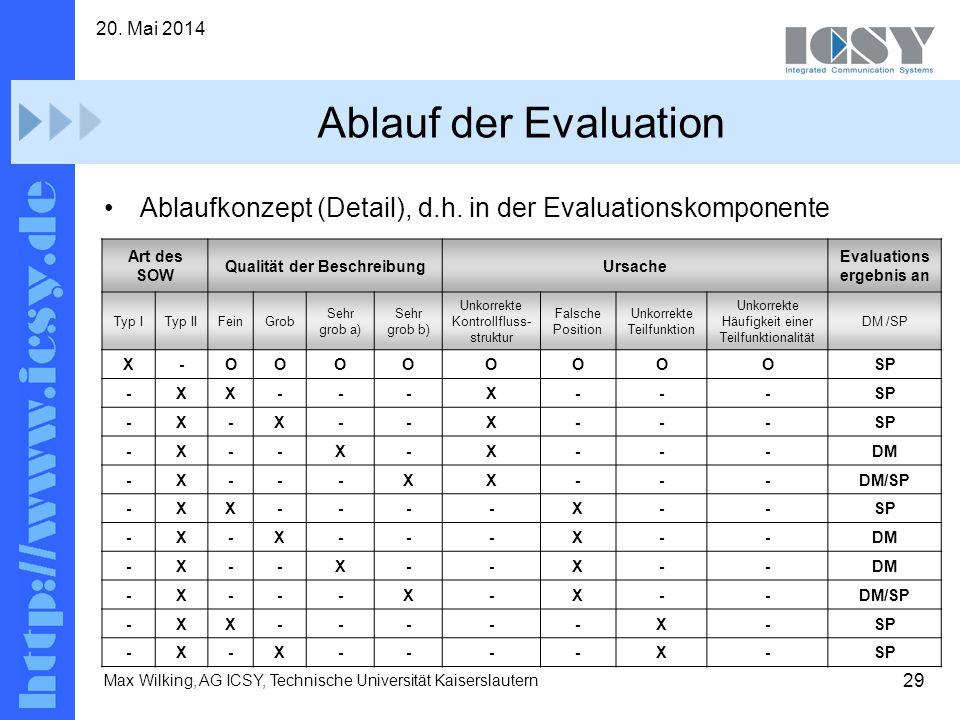 Qualität der Beschreibung Evaluationsergebnis an