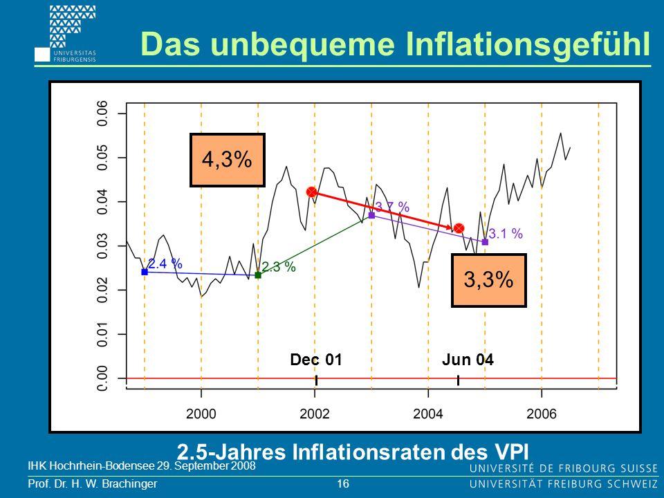 2.5-Jahres Inflationsraten des VPI