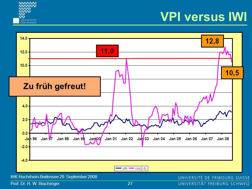 VPI versus IWI Zu früh gefreut! 12,8 11,0 10,5