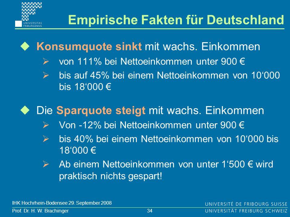 Empirische Fakten für Deutschland