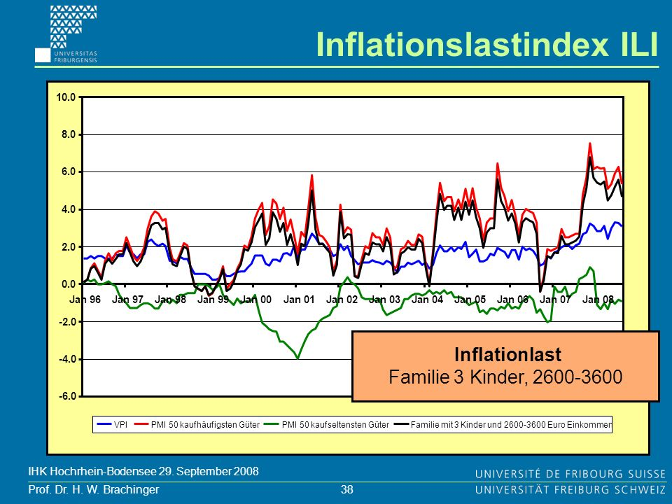 Inflationslastindex ILI