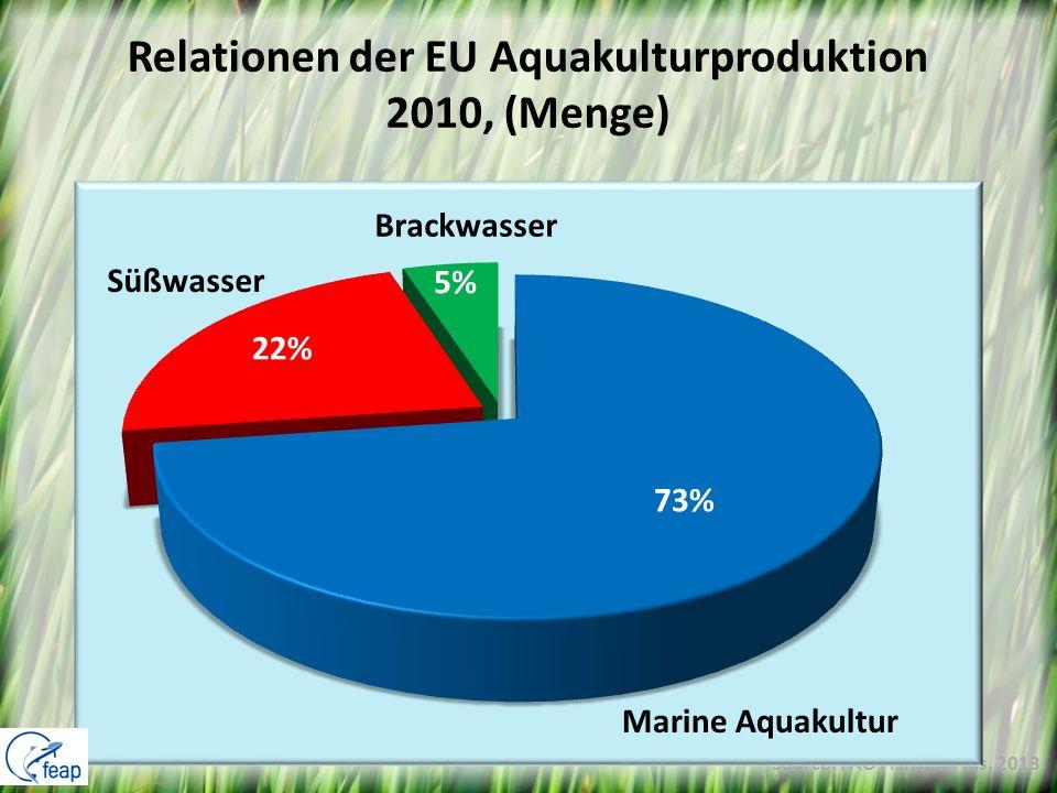 Relationen der EU Aquakulturproduktion 2010, (Menge)