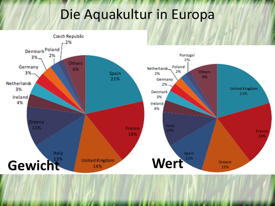 Die Aquakultur in Europa