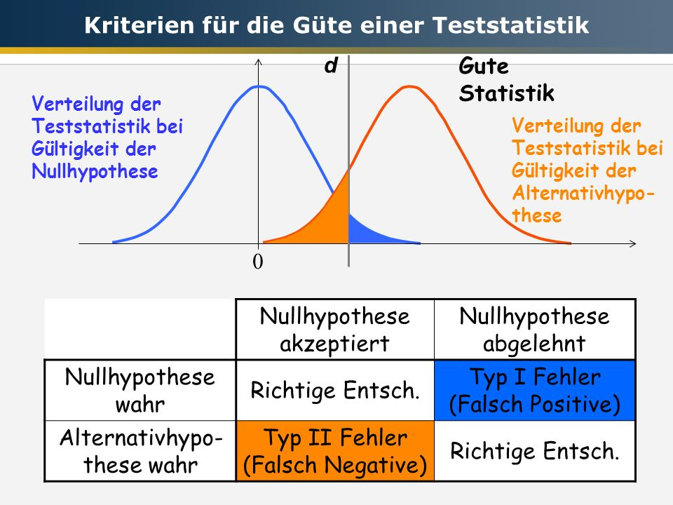Kriterien für die Güte einer Teststatistik