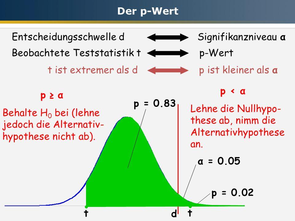 Der p-Wert Entscheidungsschwelle d Signifikanzniveau α. Beobachtete Teststatistik t p-Wert.