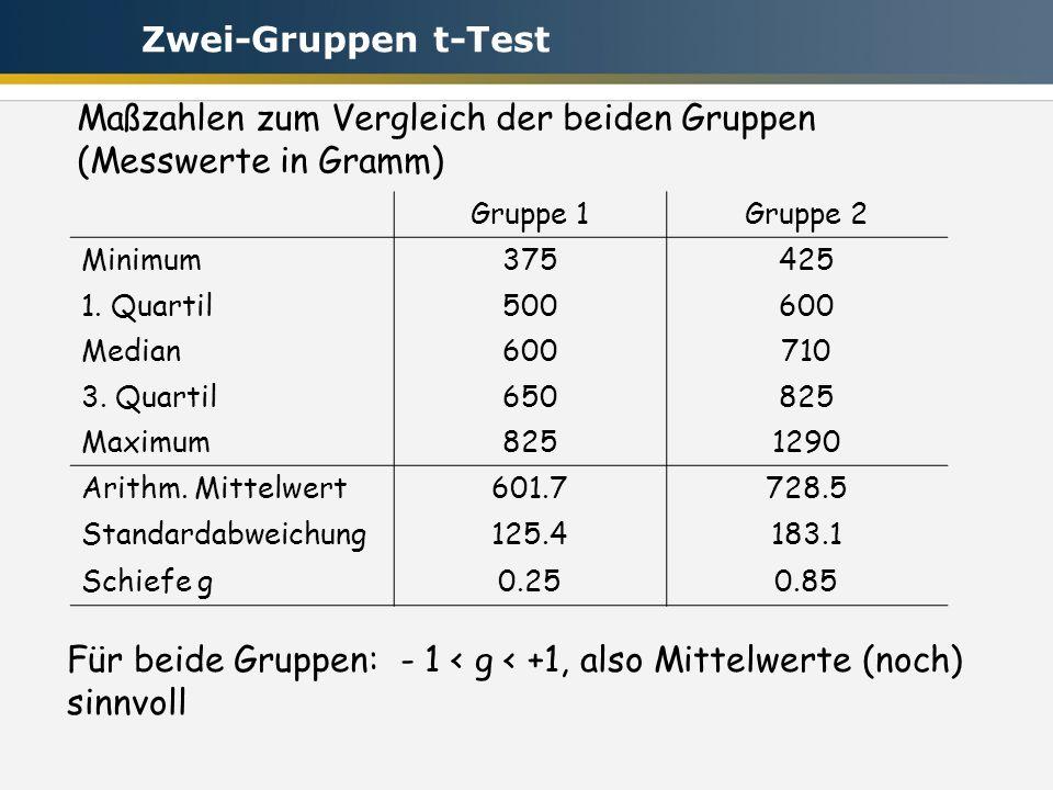 Maßzahlen zum Vergleich der beiden Gruppen (Messwerte in Gramm)