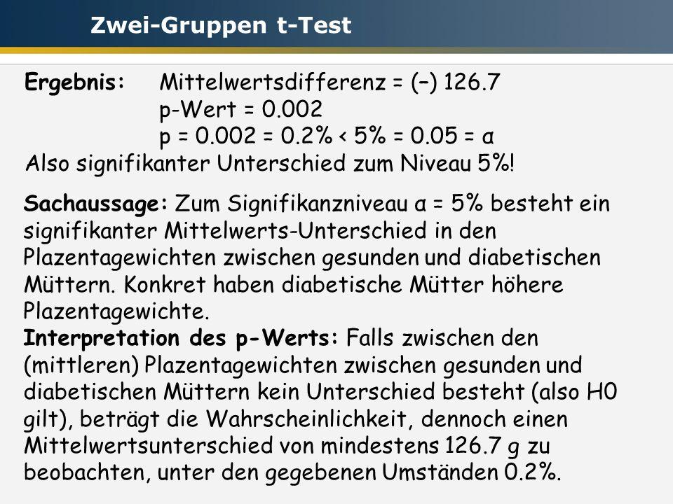 Zwei-Gruppen t-Test Ergebnis: Mittelwertsdifferenz = (–) 126.7. p-Wert = 0.002. p = 0.002 = 0.2% < 5% = 0.05 = α.
