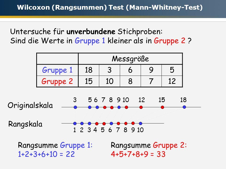 Rangsumme Gruppe 1: 1+2+3+6+10 = 22 Rangsumme Gruppe 2: 4+5+7+8+9 = 33