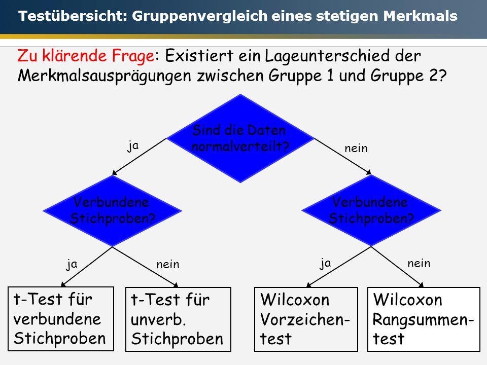t-Test für verbundene Stichproben t-Test für unverb. Stichproben