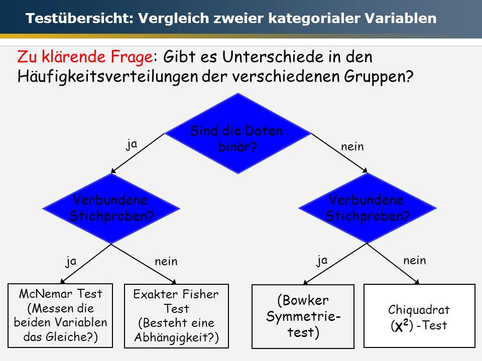 Testübersicht: Vergleich zweier kategorialer Variablen