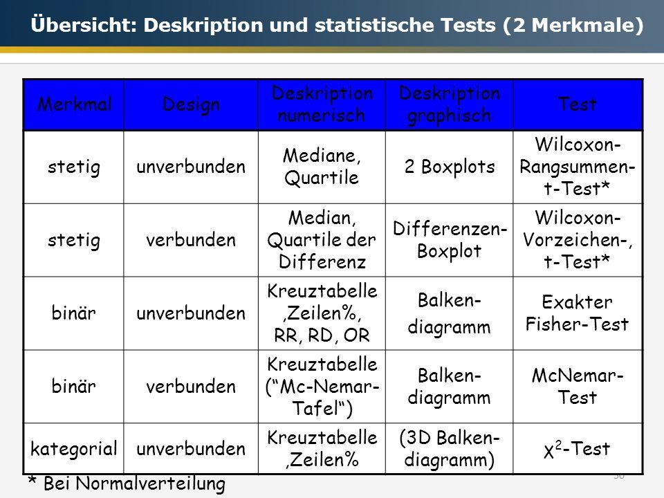 Übersicht: Deskription und statistische Tests (2 Merkmale) Merkmal