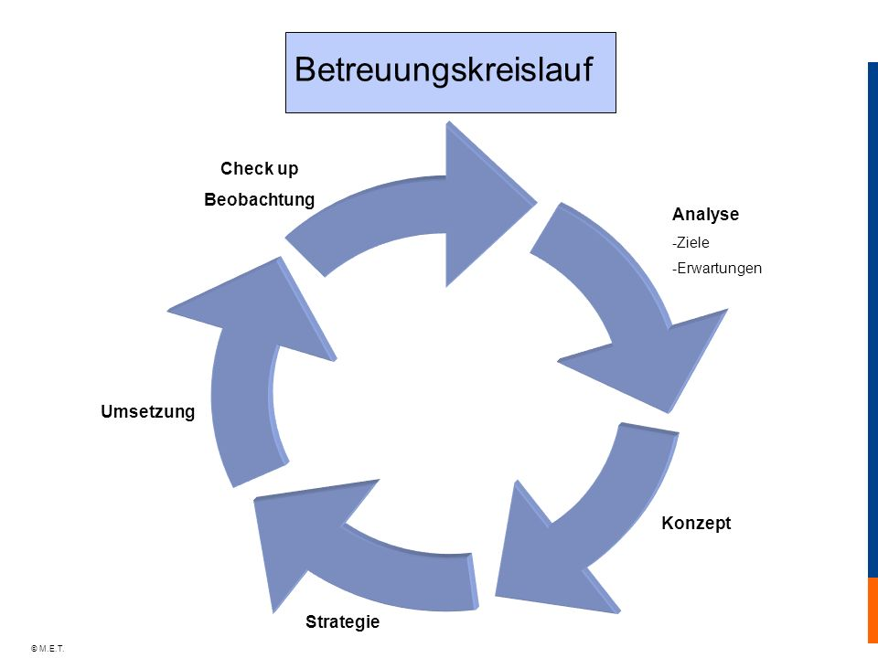 Check up Beobachtung Analyse Umsetzung Konzept Strategie