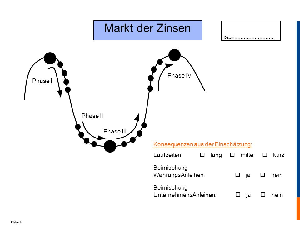 Markt der Zinsen Phase IV Phase I Phase II Phase III
