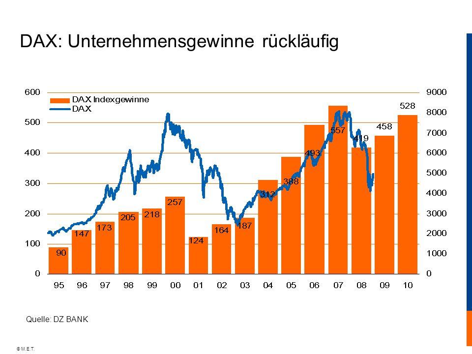 DAX: Unternehmensgewinne rückläufig