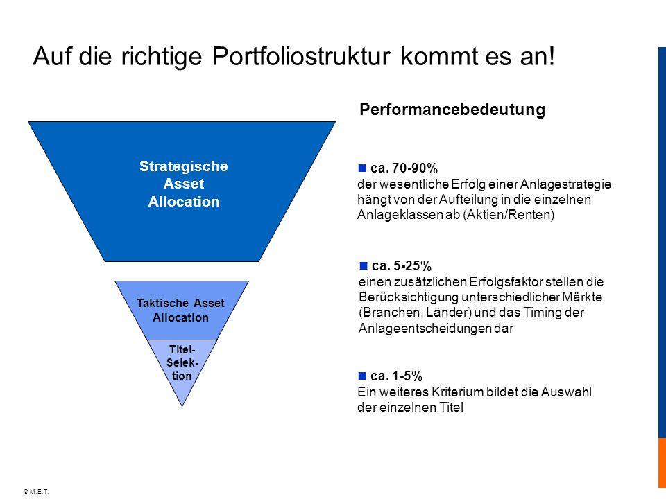 Strategische Asset Allocation Taktische Asset Allocation