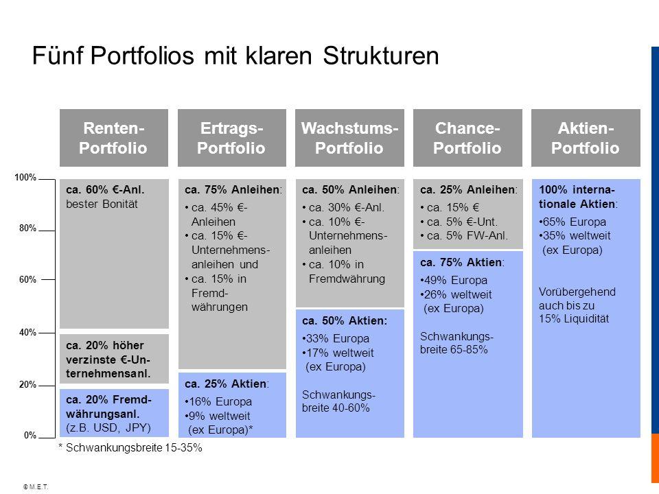 Fünf Portfolios mit klaren Strukturen