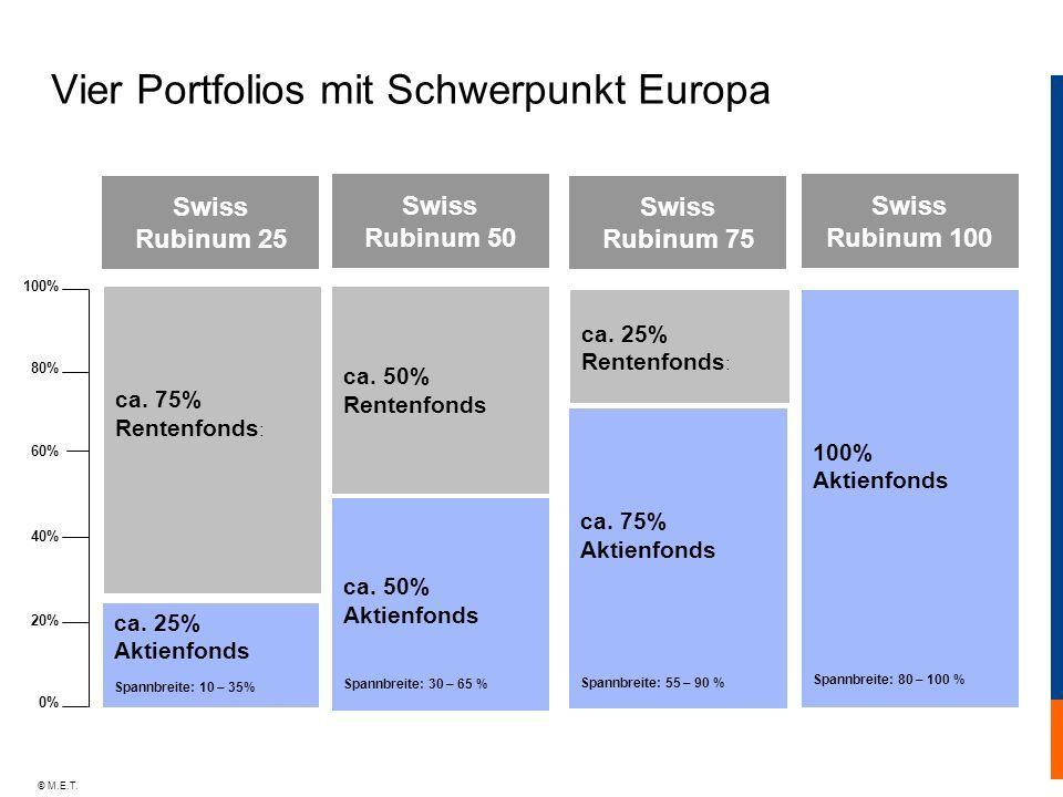 Vier Portfolios mit Schwerpunkt Europa