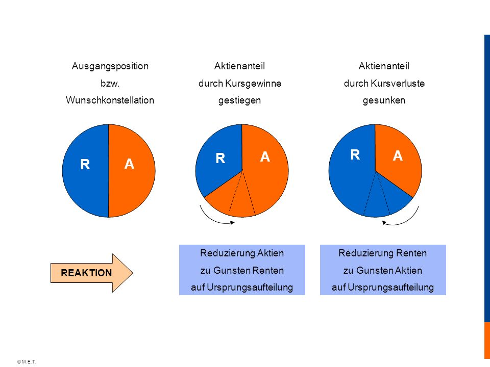 R A R A R A Ausgangsposition bzw. Wunschkonstellation Aktienanteil
