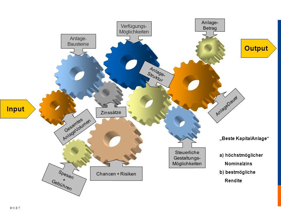 Output Input Anlage- Betrag Verfügungs- Bausteine Struktur AnlageDauer