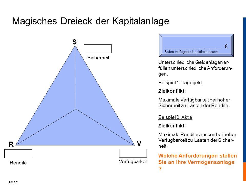 Magisches Dreieck der Kapitalanlage
