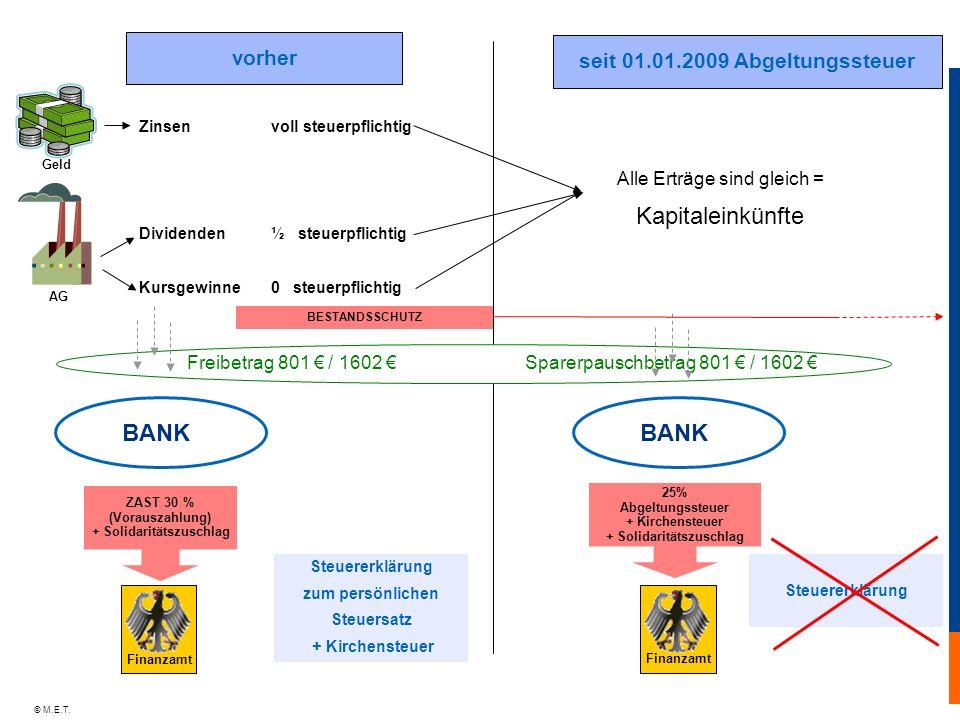 Kapitaleinkünfte BANK BANK vorher seit 01.01.2009 Abgeltungssteuer