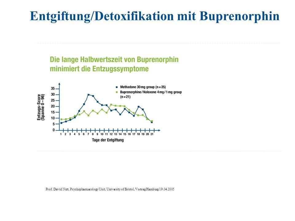 Entgiftung/Detoxifikation mit Buprenorphin