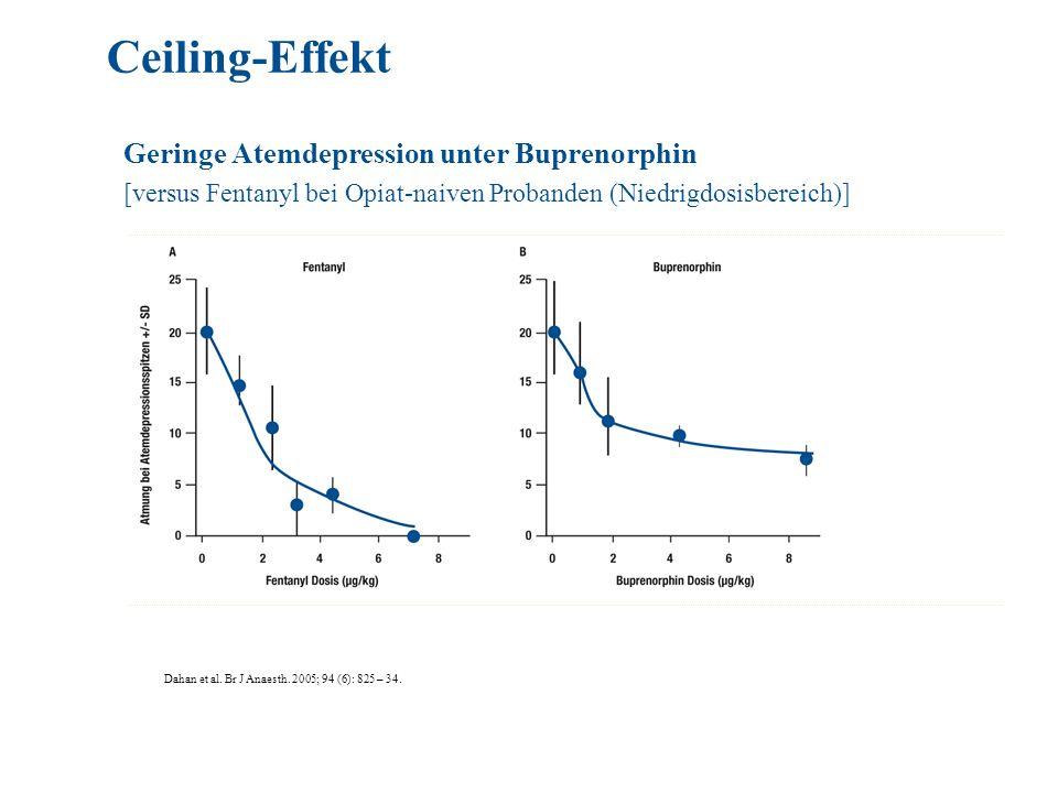 Ceiling-Effekt Geringe Atemdepression unter Buprenorphin